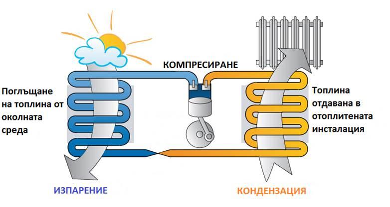 Папринцип на термопомпа
